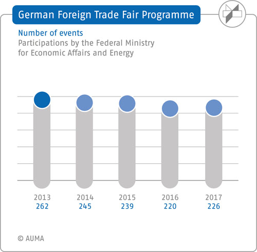 2017 Foreign trade fair programme – German Pavilions: Number of events