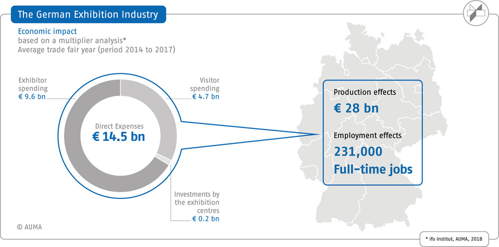 The German Exhibition Industry - Econmic Impact