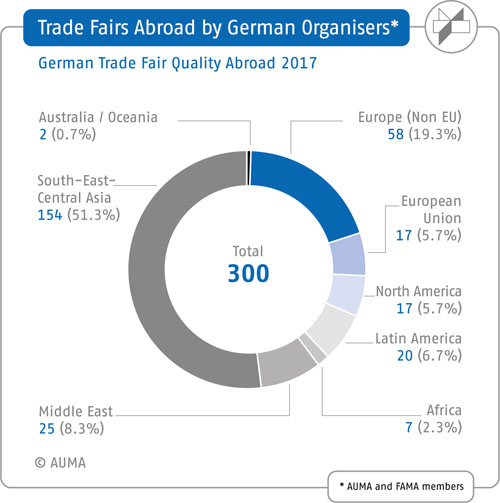 Trade fairs organised by German companies abroad – Number/distribution worldwide