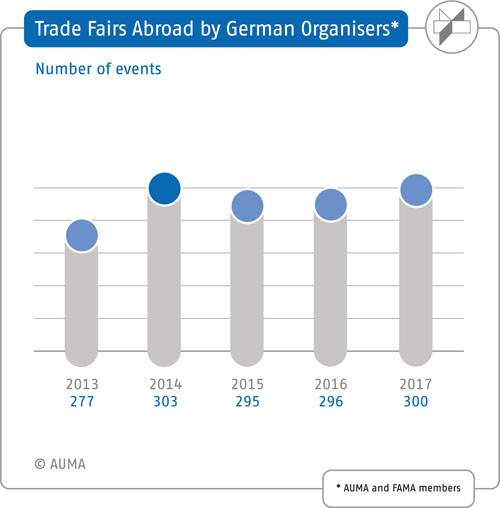 Trade fairs organised by German companies abroad – Number of trade fairs (comparison)