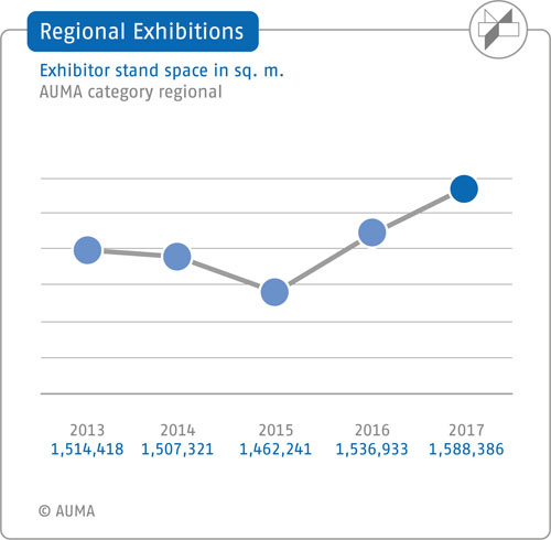 Regional exhibitions – Exhibitor stand space - 5-year comparison