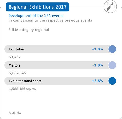 Regional exhibitions in 2017 – The 154 fairs compared to their previous events