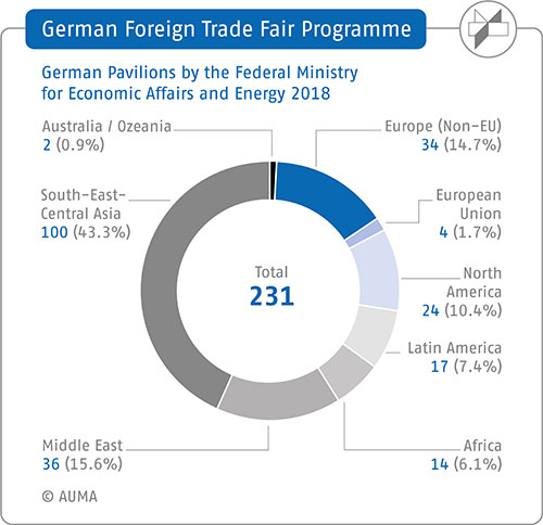 2017 Foreign trade fair programme – German Pavilions: Number/distribution worldwide