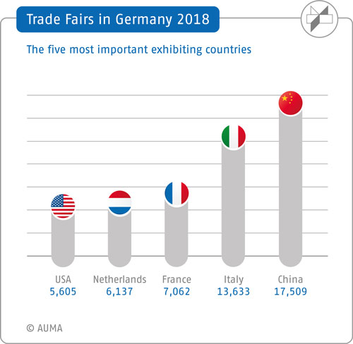 >Trade fairs in Germany in 2017 – most important exhibiting countries