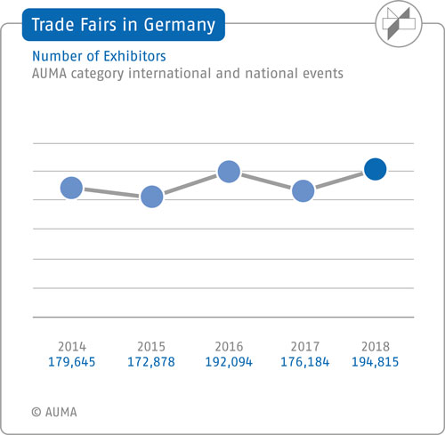 Trade Fairs in Germany - Number of Exhibitors