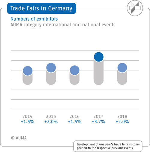 Trade Fairs in Germany - Numbers of exhibitors 2014-2018