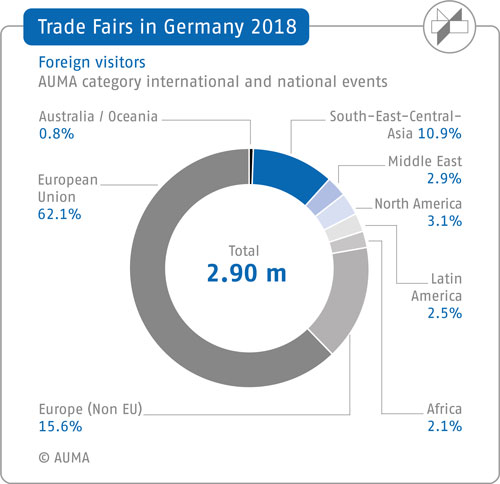 Germany as a trade fair location in 2017 – Foreign visitors by regions