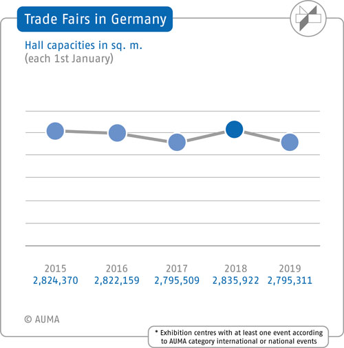 Trade Fairs in Germany - Hall capacities 2015-2019