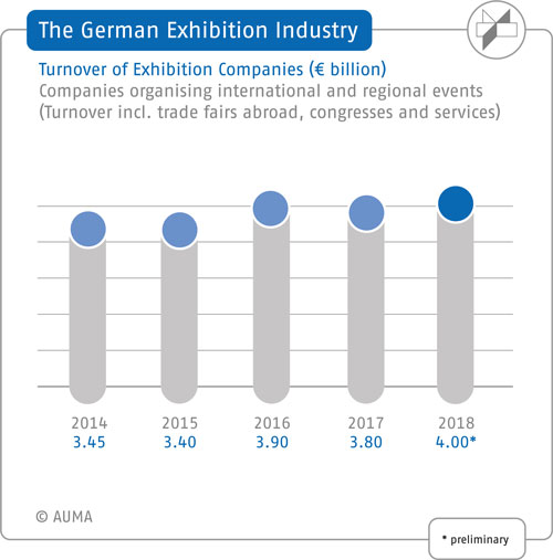 Turnover of German exhibition companies