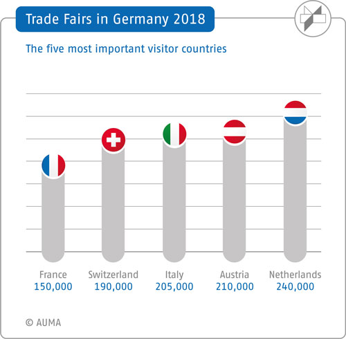 Trade Fairs in Germany 2018 - The five most important visitor countries