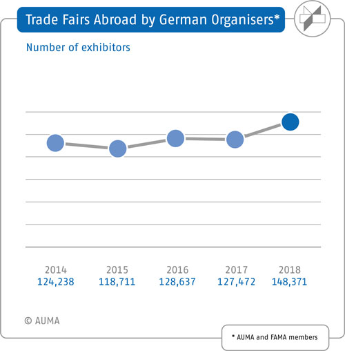 Trade fairs organised by German companies abroad – Number of exhibitors