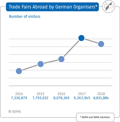 Trade fairs organised by German companies abroad – Number of visitors