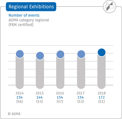 Regional exhibitions – Number of events - 5-year comparison