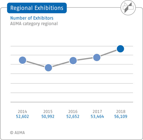 Regional exhibitions – Number of exhibitors - 5-year comparison