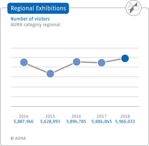 Regional exhibitions – Number of visitors - 5-year comparison