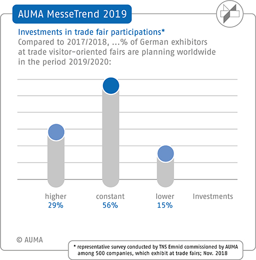 2019 AUMA MesseTrend survey – Planned trade fair investment