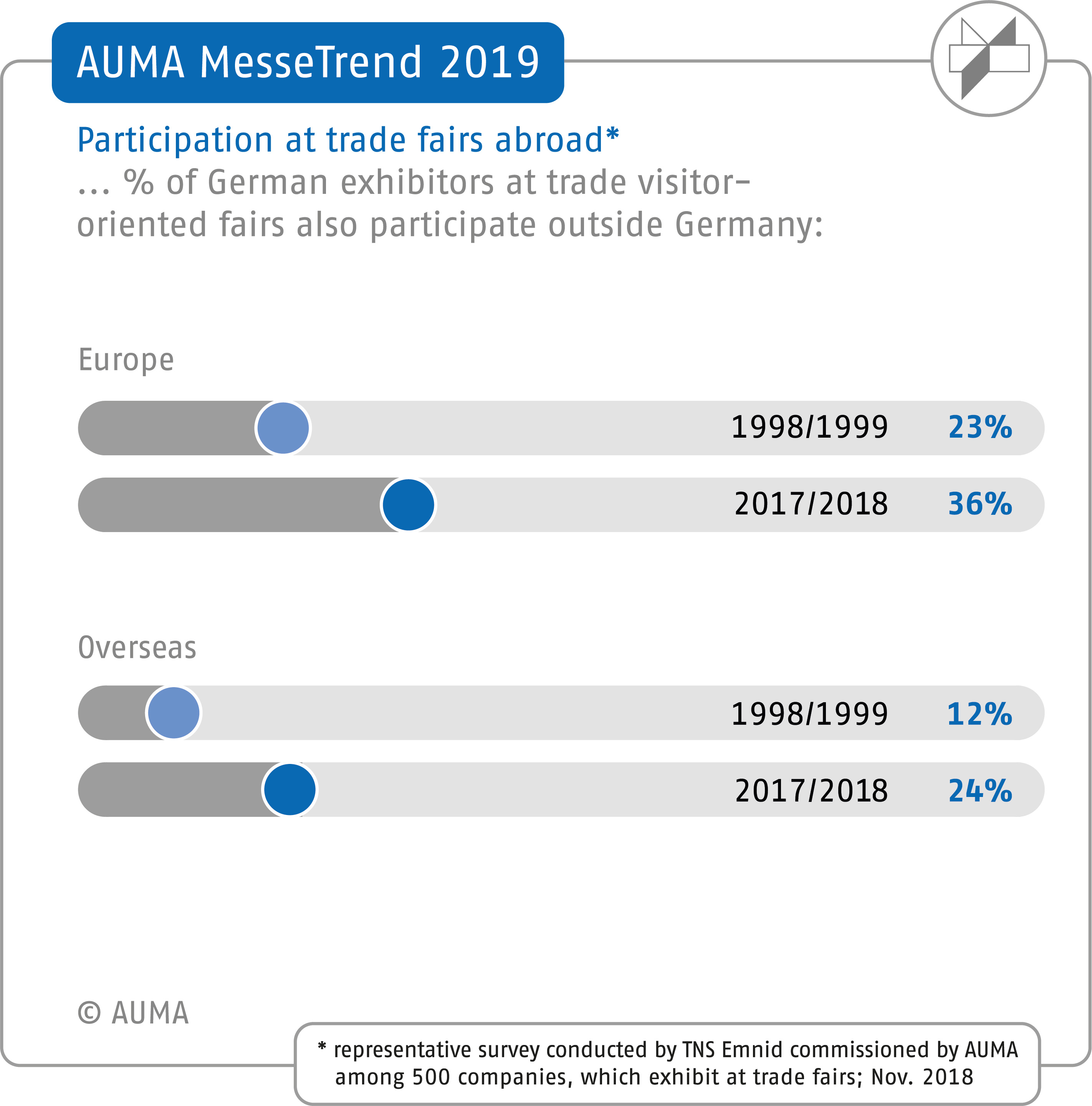 AUMA MesseTrend 2019 - Participation at trade fairs abroad