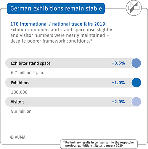 Trade Fairs in Germany - Key figures 2018