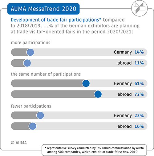 2020 AUMA MesseTrend survey – Planned trade fair participation