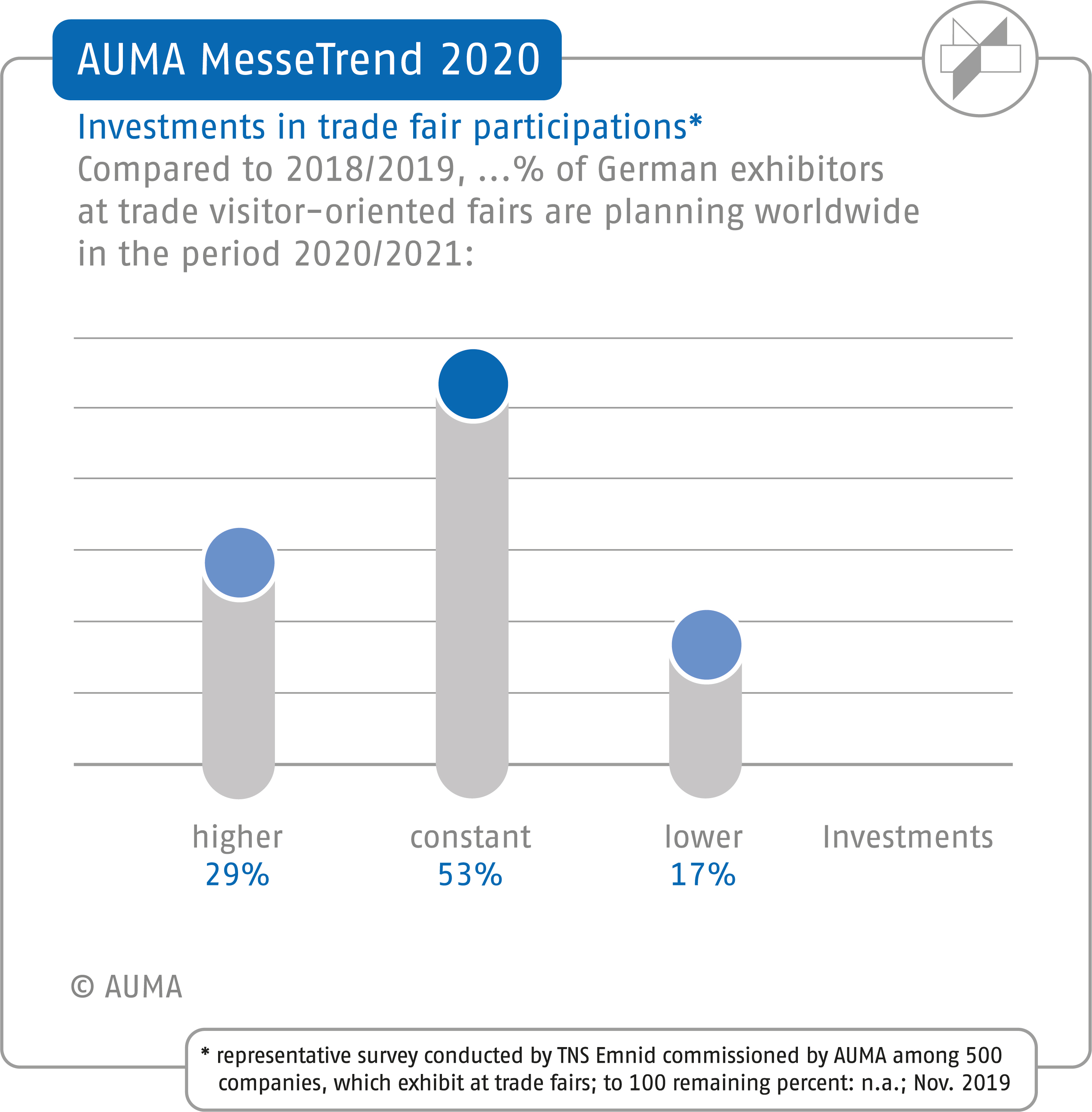 2020 AUMA MesseTrend survey – Planned trade fair investment
