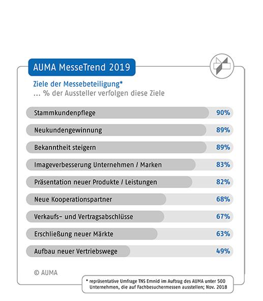 Auma Verband Der Deutschen Messewirtschaft